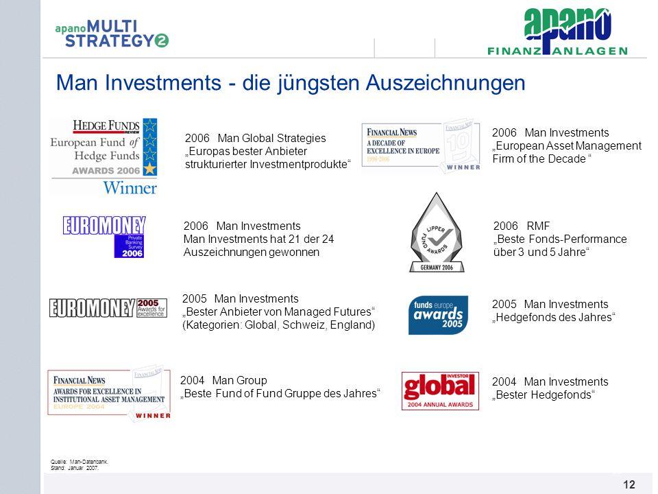 Man Investments - die jüngsten Auszeichnungen