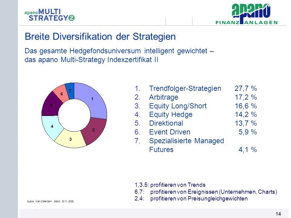 Breite Diversifikation der Strategien