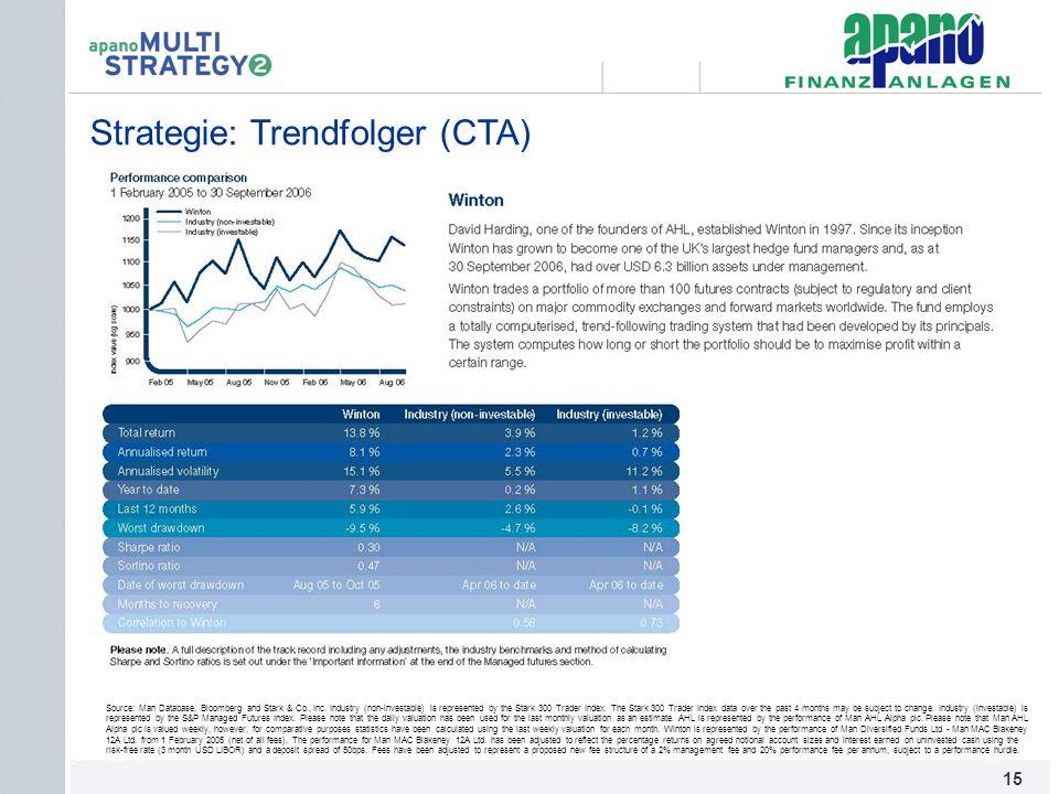 Strategie: Trendfolger (CTA)