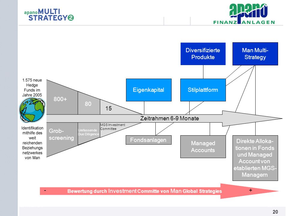 Bewertung durch Investment Committe von Man Global Strategies