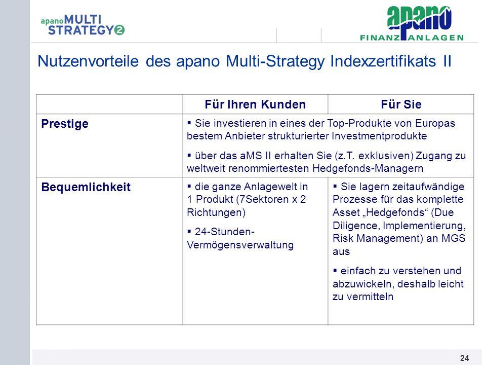 Nutzenvorteile des apano Multi-Strategy Indexzertifikats II