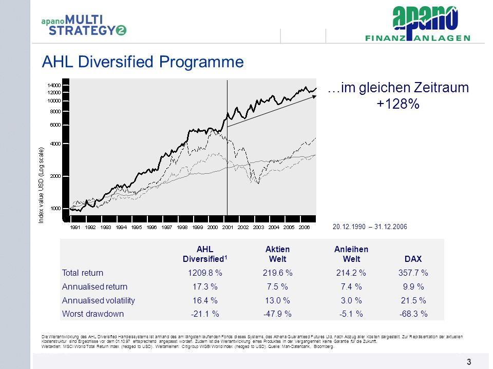 AHL Diversified Programme