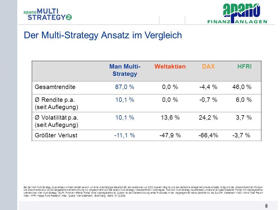 Der Multi-Strategy Ansatz im Vergleich