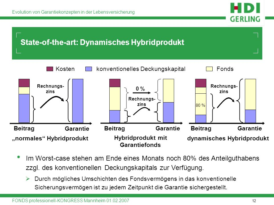 State-of-the-art: Dynamisches Hybridprodukt