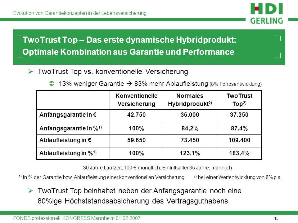 Konventionelle Versicherung Normales Hybridprodukt2)