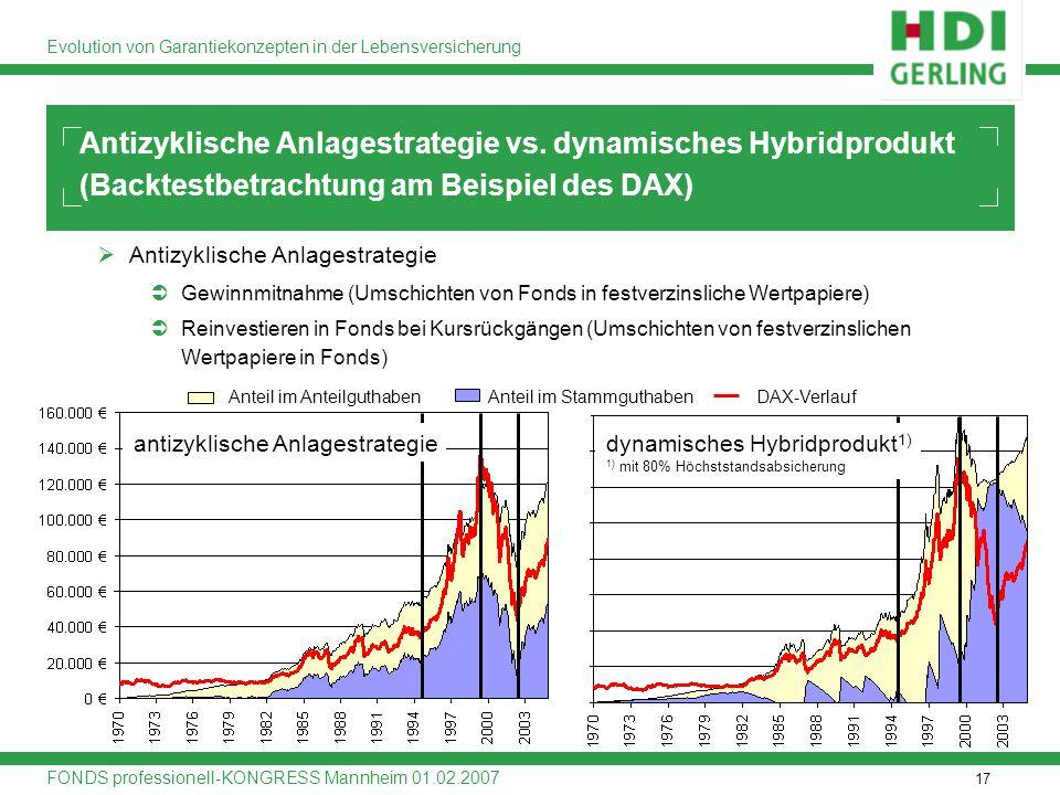 Antizyklische Anlagestrategie vs