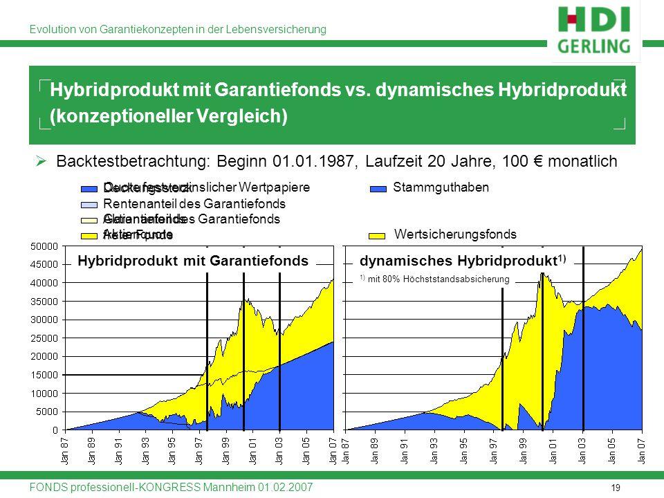 Hybridprodukt mit Garantiefonds vs