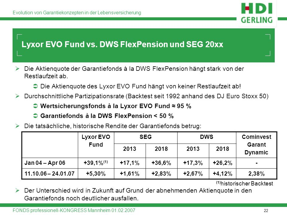 Lyxor EVO Fund vs. DWS FlexPension und SEG 20xx
