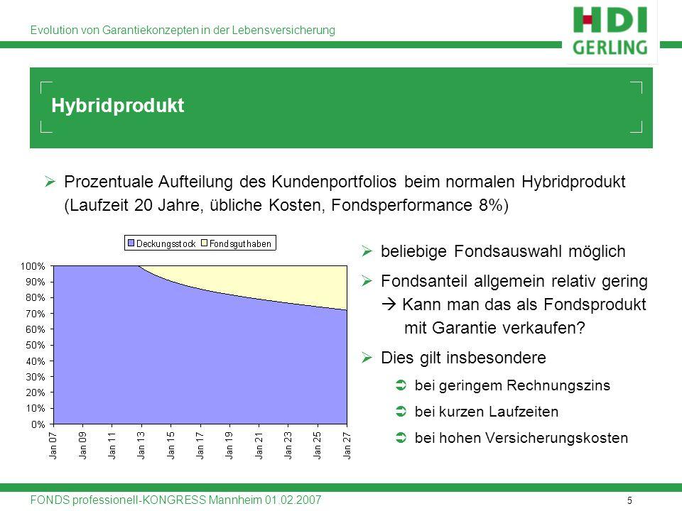 Hybridprodukt Prozentuale Aufteilung des Kundenportfolios beim normalen Hybridprodukt (Laufzeit 20 Jahre, übliche Kosten, Fondsperformance 8%)