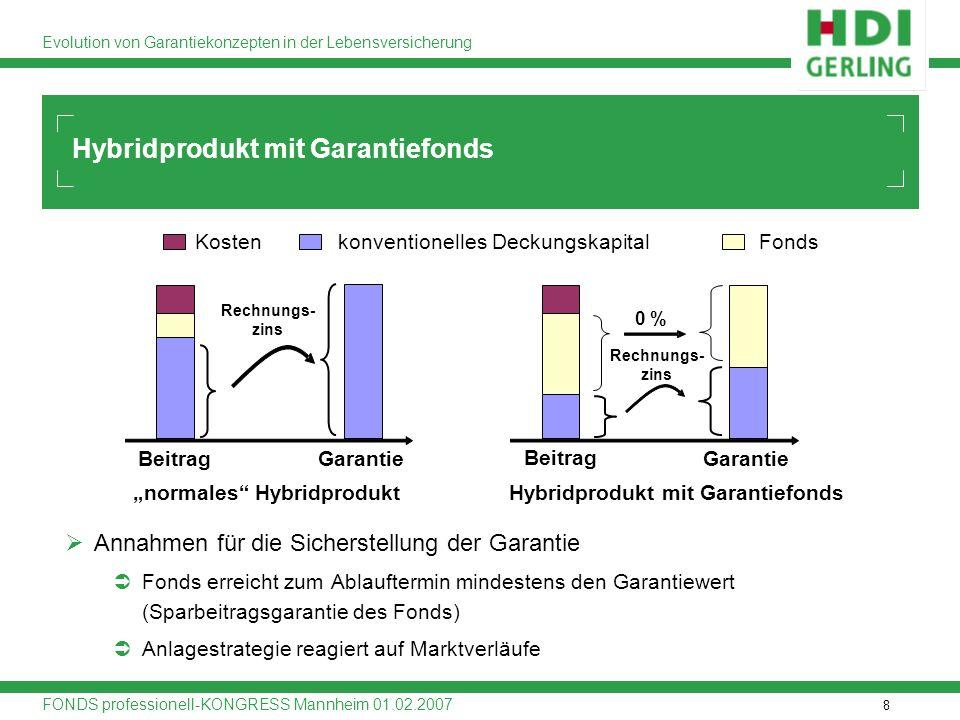 Hybridprodukt mit Garantiefonds