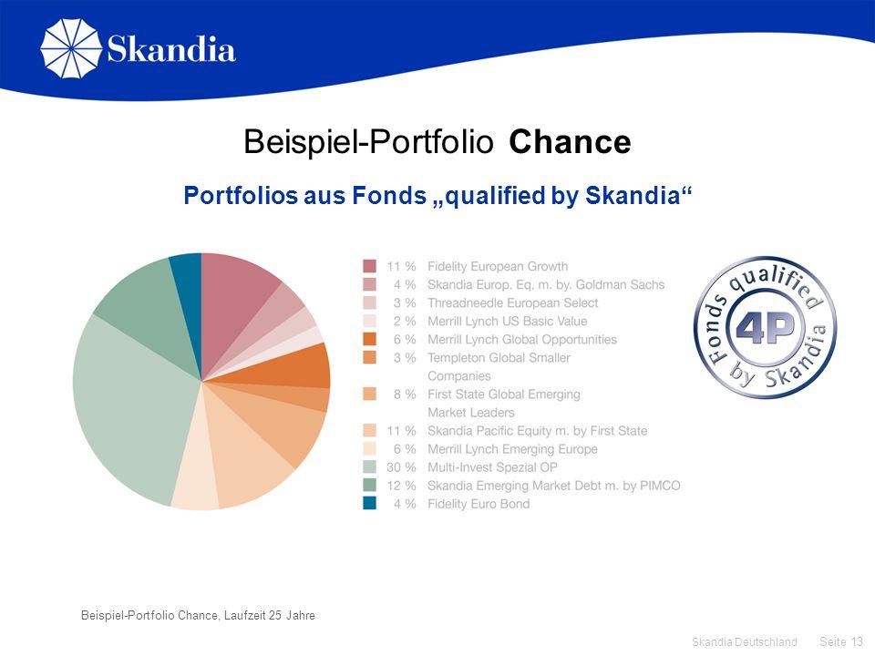 Beispiel-Portfolio Chance