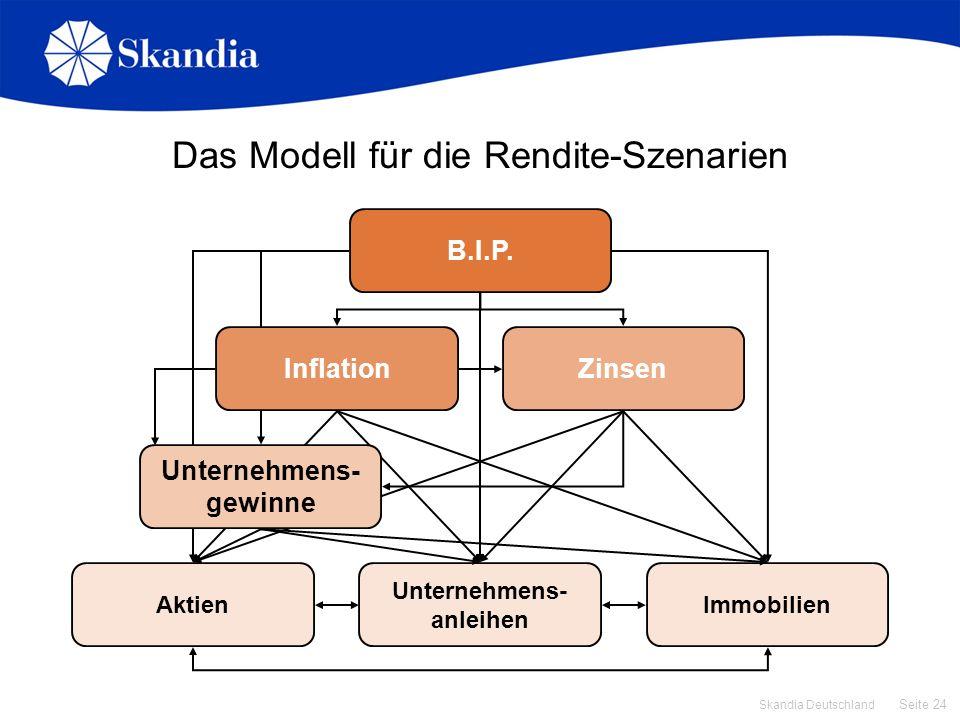 Das Modell für die Rendite-Szenarien