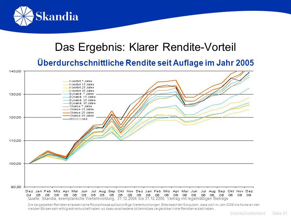 Das Ergebnis: Klarer Rendite-Vorteil