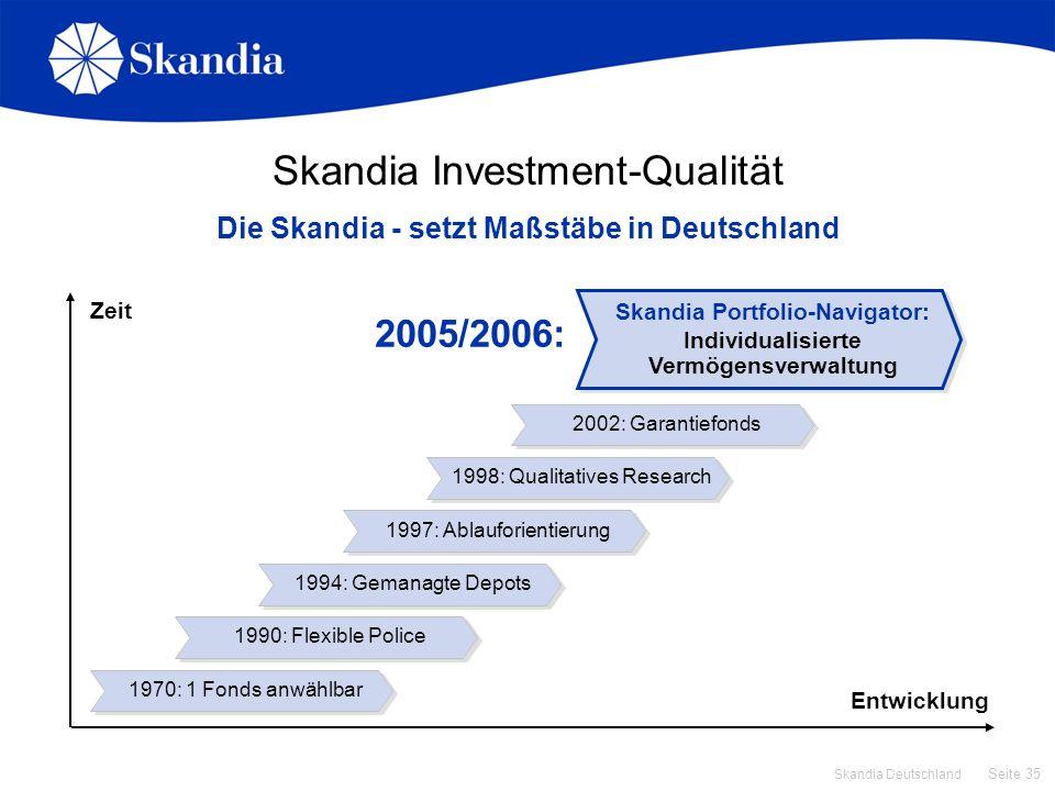 Skandia Investment-Qualität