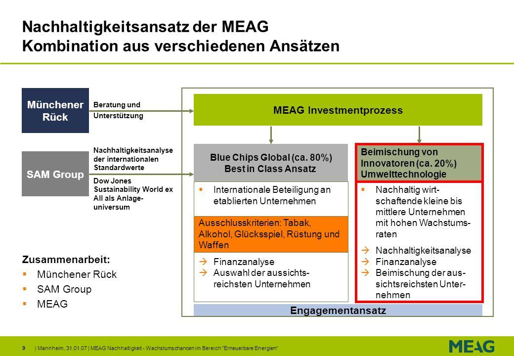 Nachhaltigkeitsansatz der MEAG Kombination aus verschiedenen Ansätzen