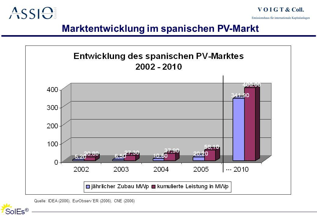Marktentwicklung im spanischen PV-Markt