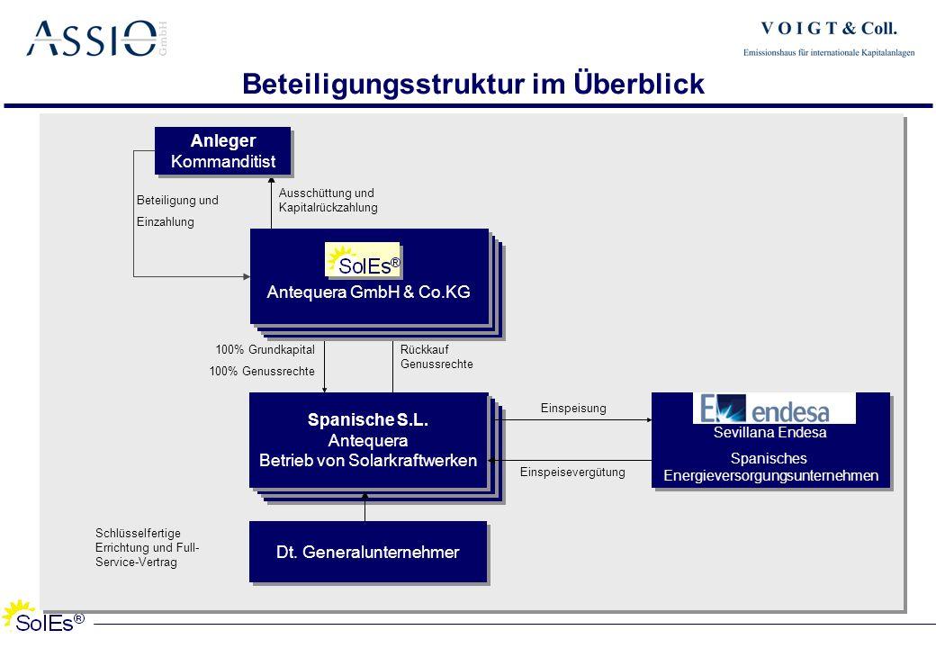 Beteiligungsstruktur im Überblick