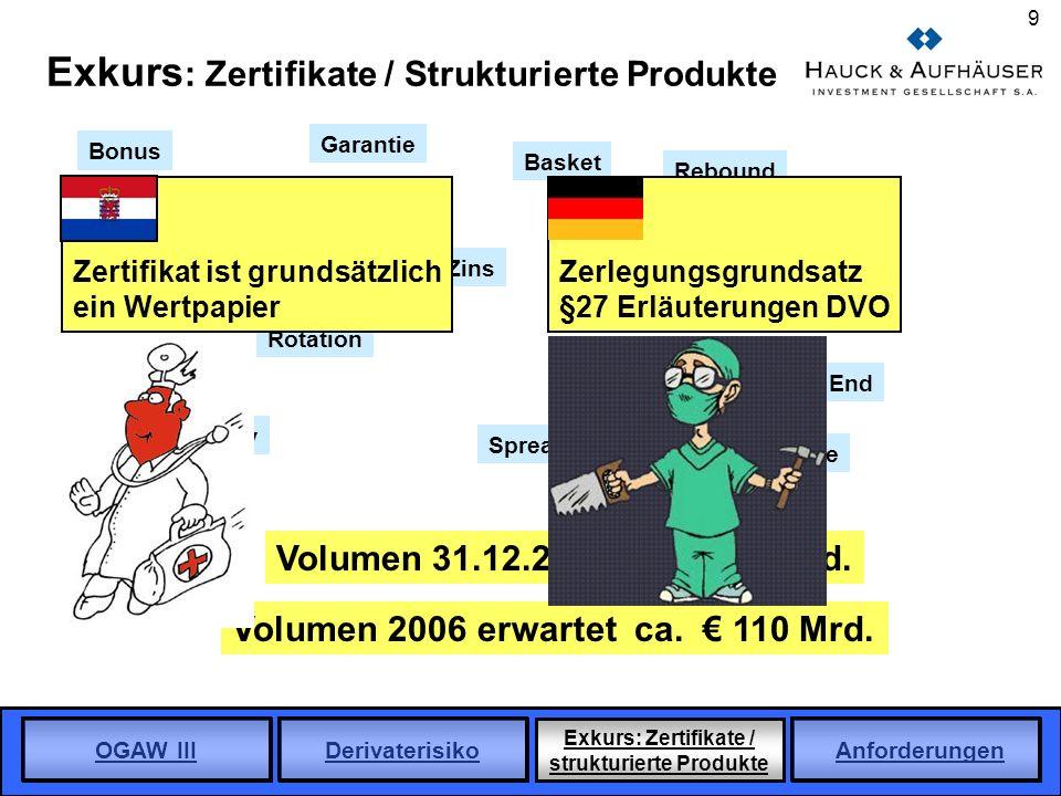 Exkurs: Zertifikate / Strukturierte Produkte