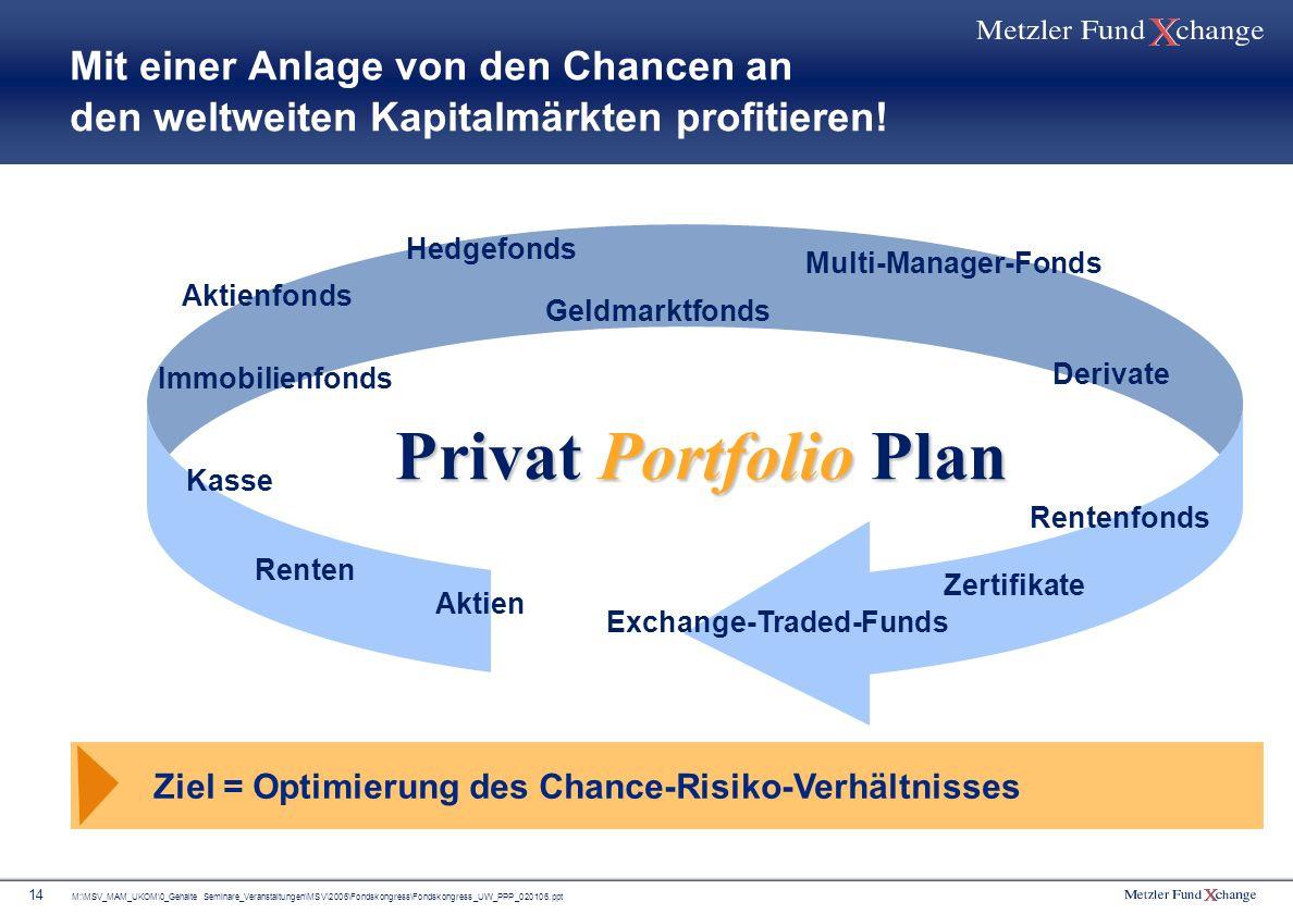 Mit einer Anlage von den Chancen an den weltweiten Kapitalmärkten profitieren!