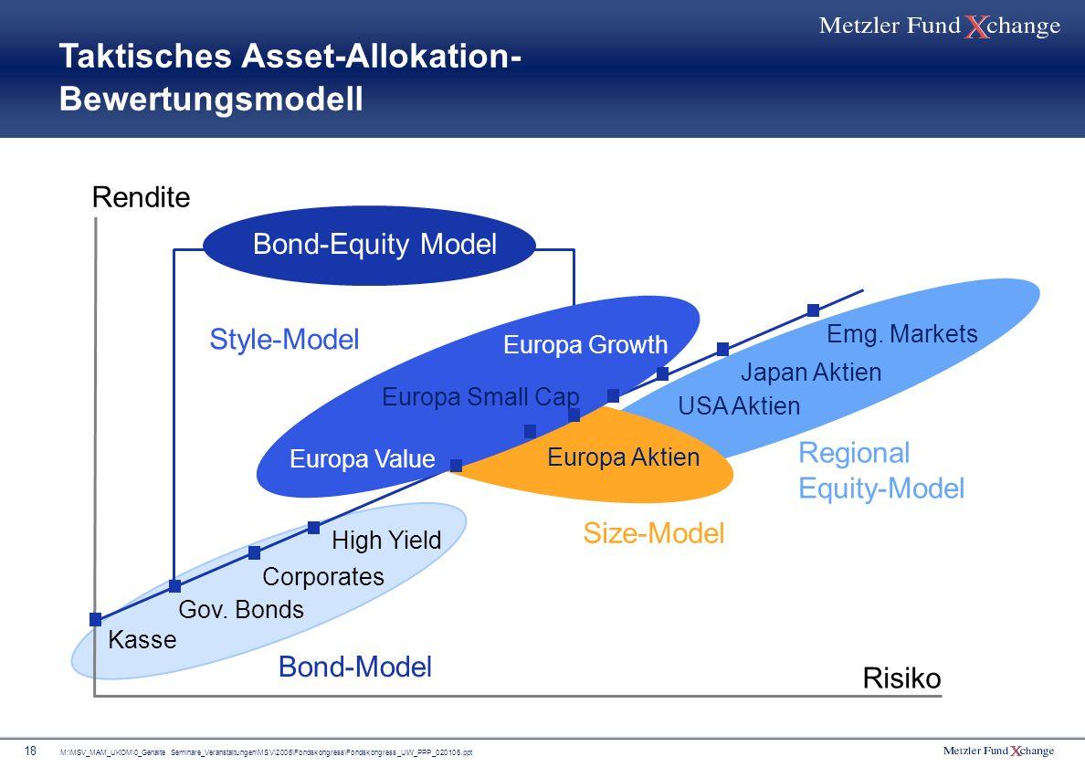 Taktisches Asset-Allokation- Bewertungsmodell