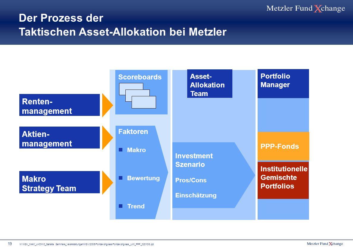 Der Prozess der Taktischen Asset-Allokation bei Metzler