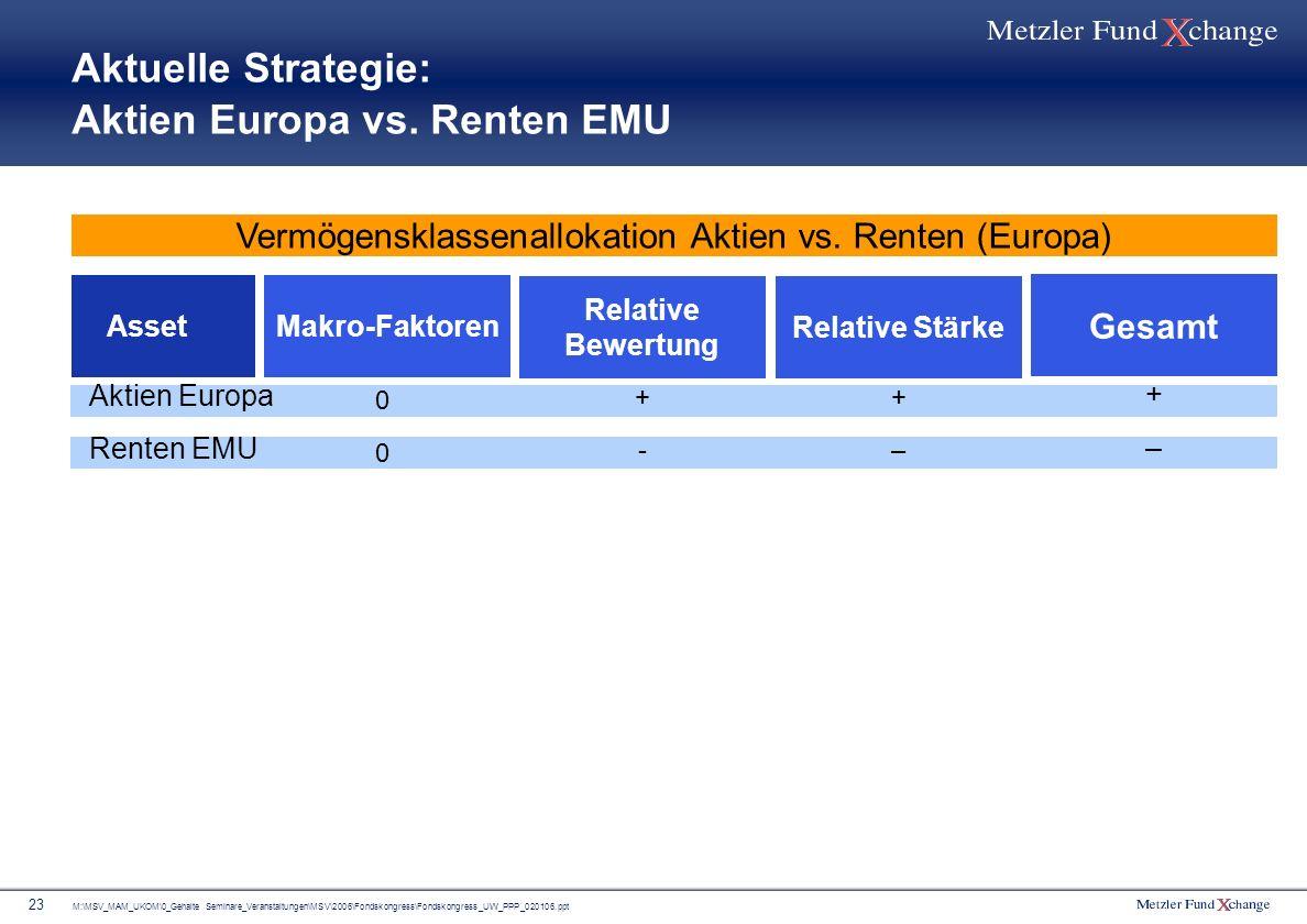 Aktuelle Strategie: Aktien Europa vs. Renten EMU
