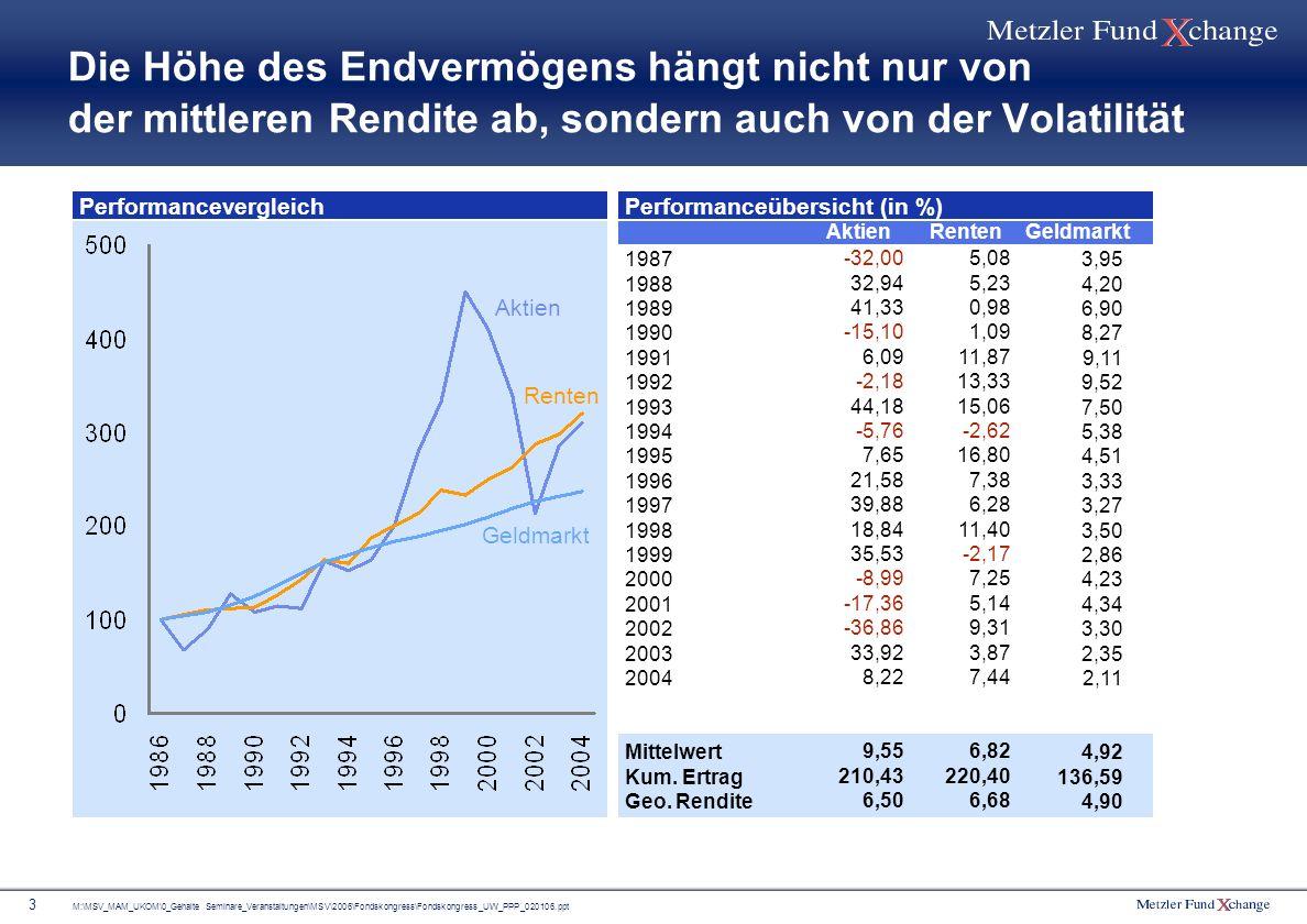 Die Höhe des Endvermögens hängt nicht nur von der mittleren Rendite ab, sondern auch von der Volatilität