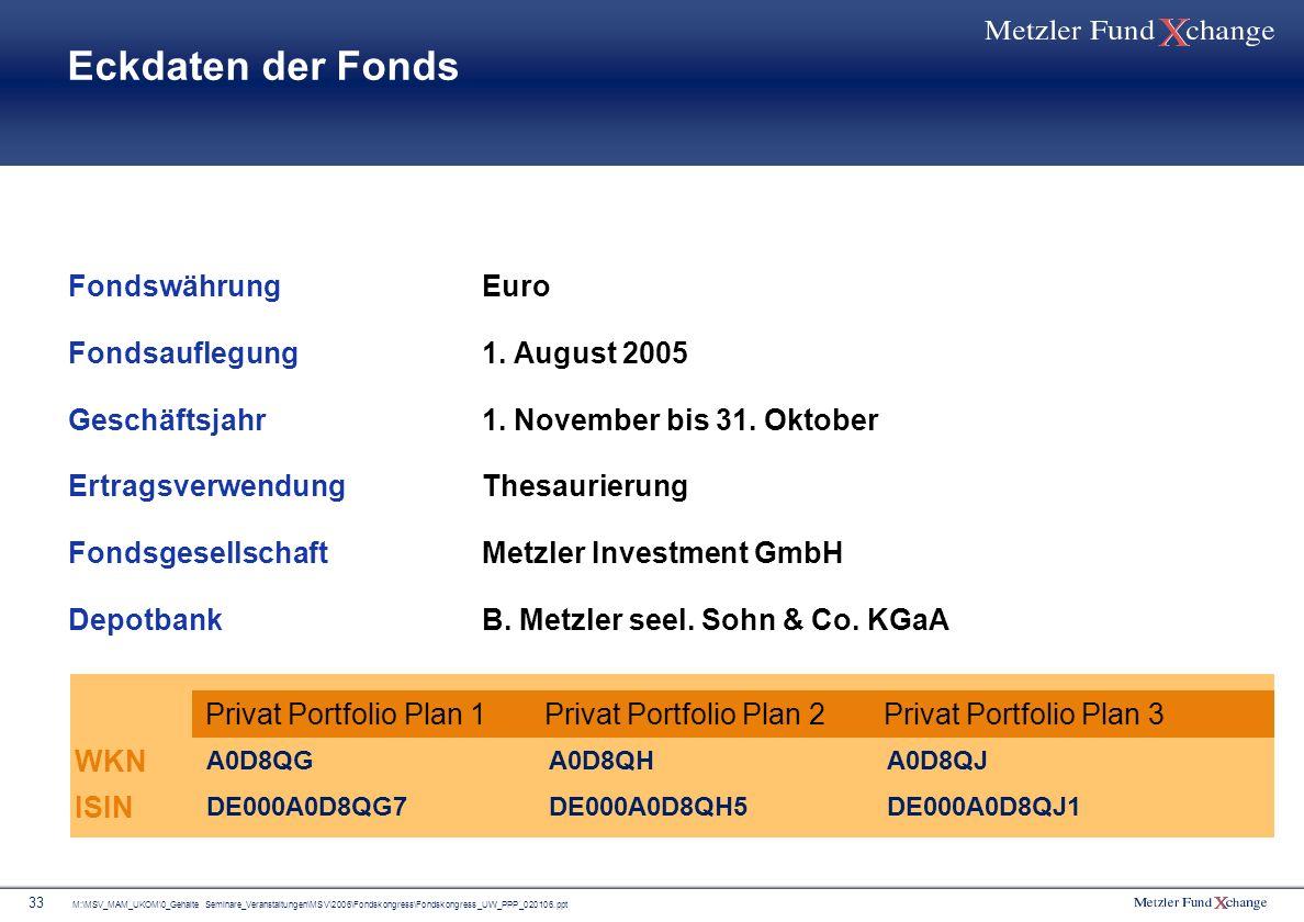 Eckdaten der Fonds Fondswährung Fondsauflegung Geschäftsjahr