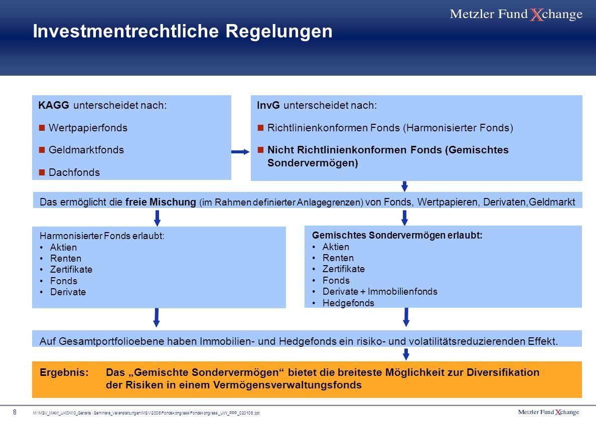 Investmentrechtliche Regelungen