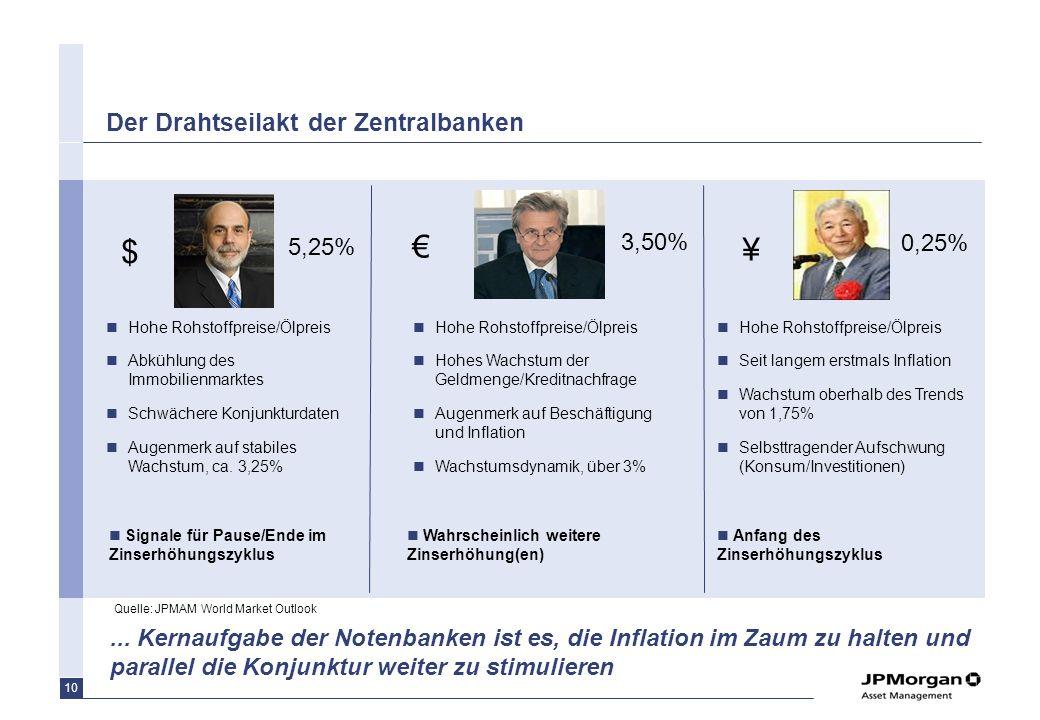 Der Drahtseilakt der Zentralbanken