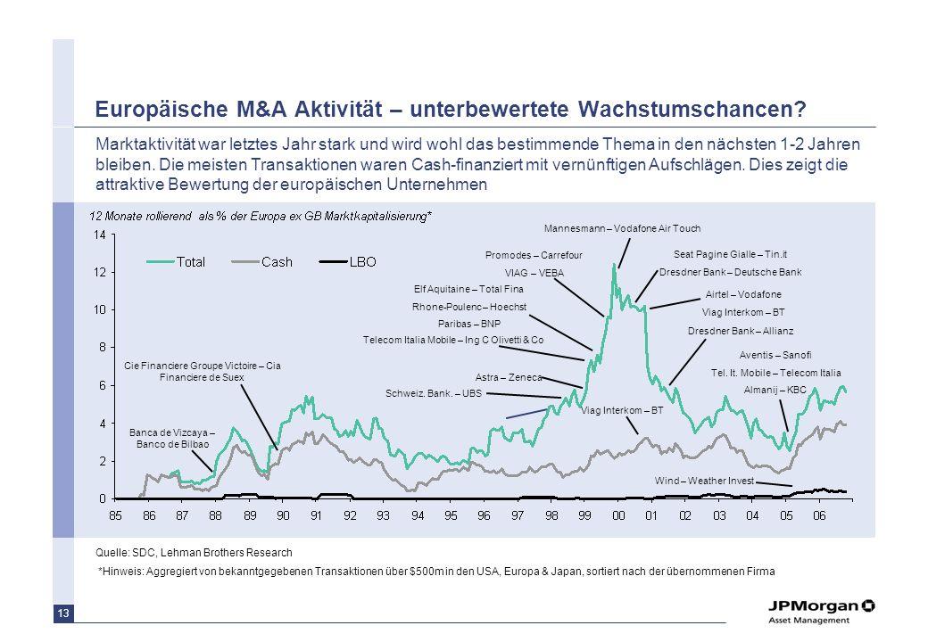 Europäische M&A Aktivität – unterbewertete Wachstumschancen