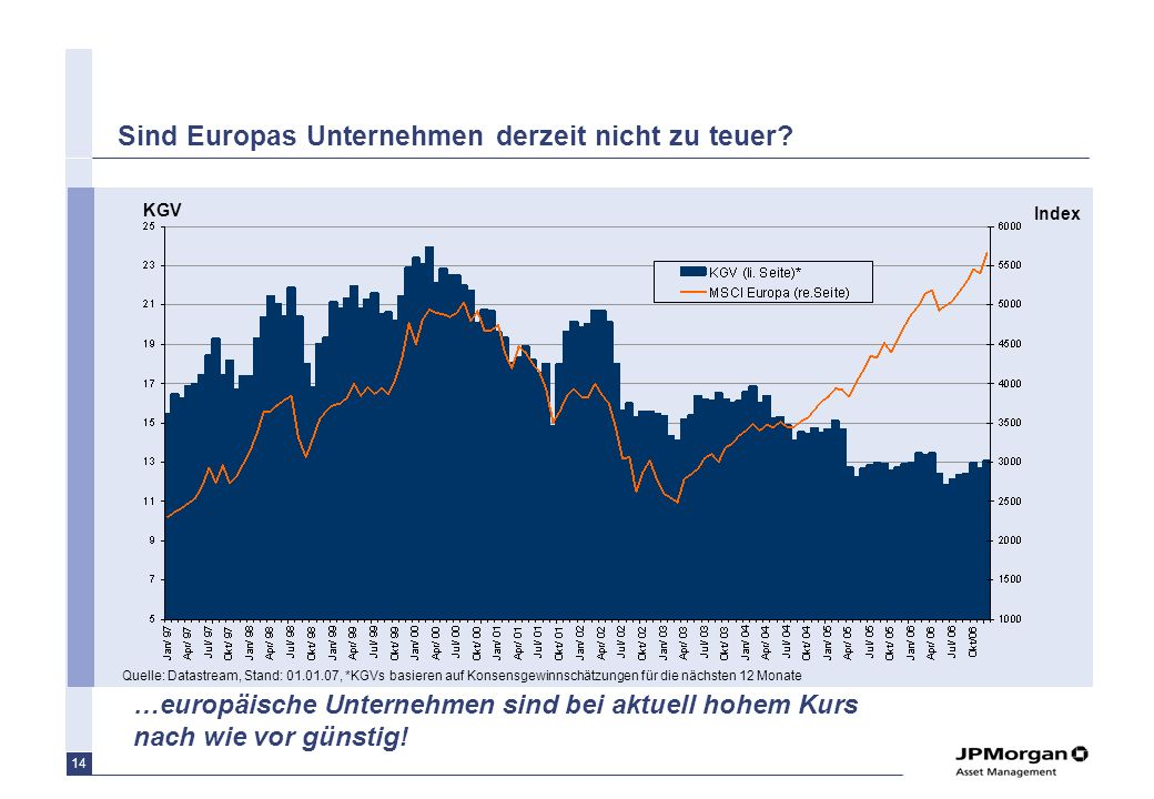 Sind Europas Unternehmen derzeit nicht zu teuer