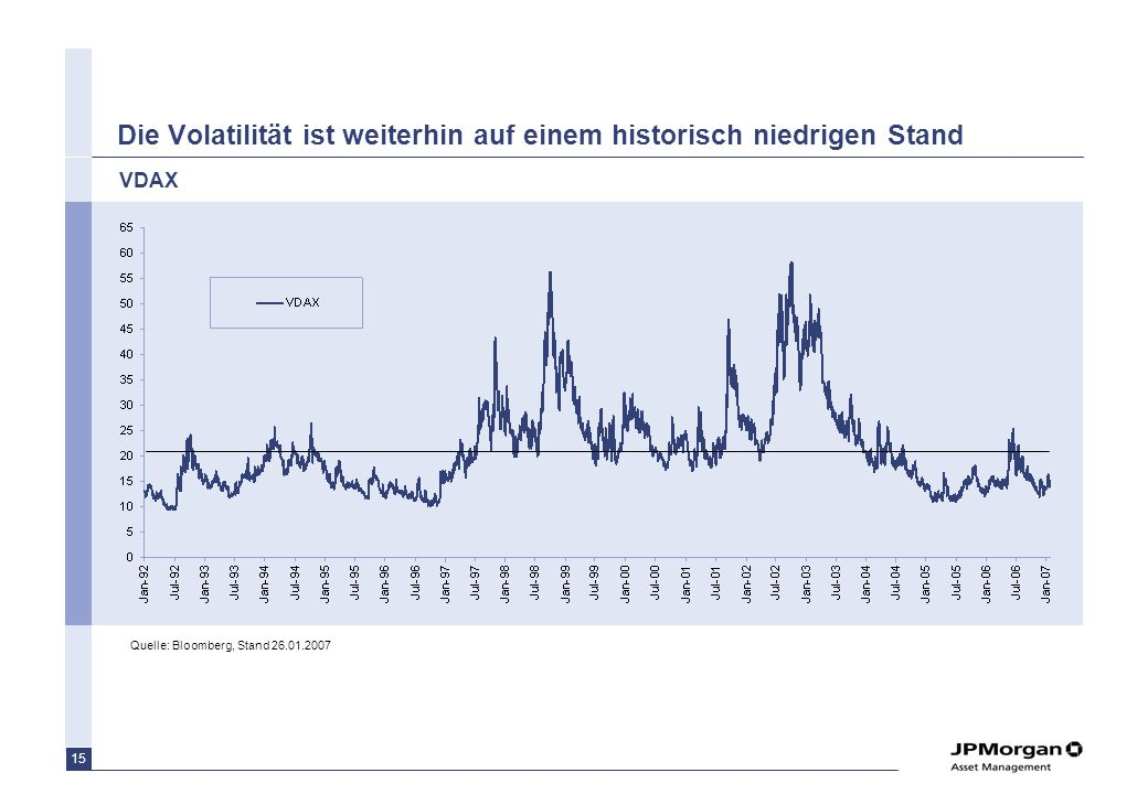 Die Volatilität ist weiterhin auf einem historisch niedrigen Stand