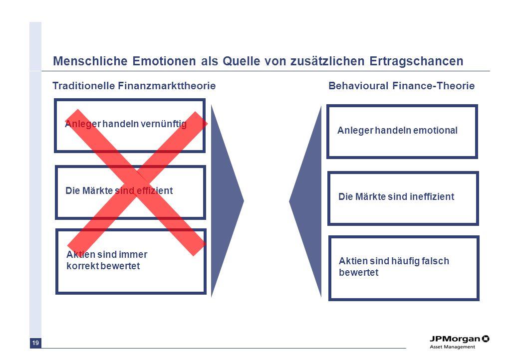 Menschliche Emotionen als Quelle von zusätzlichen Ertragschancen