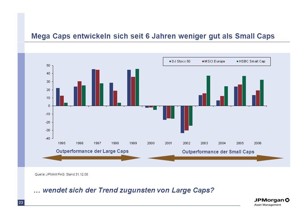 Mega Caps entwickeln sich seit 6 Jahren weniger gut als Small Caps