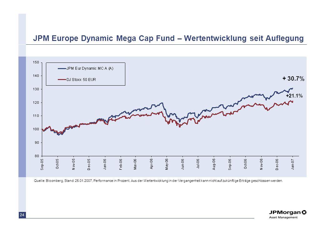 JPM Europe Dynamic Mega Cap Fund – Wertentwicklung seit Auflegung