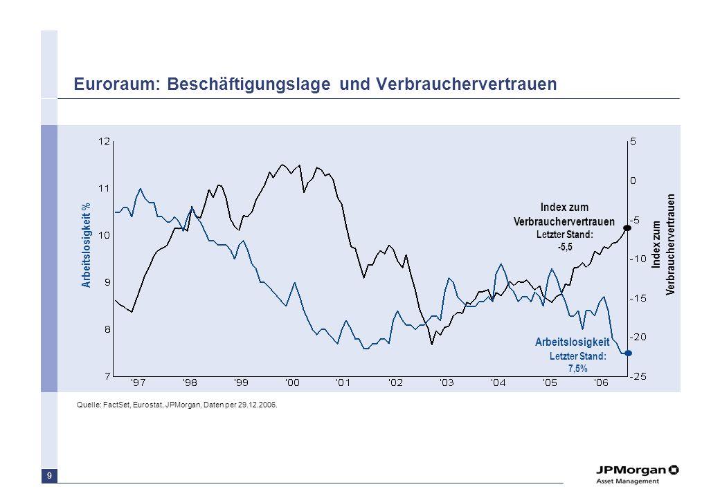 Euroraum: Beschäftigungslage und Verbrauchervertrauen