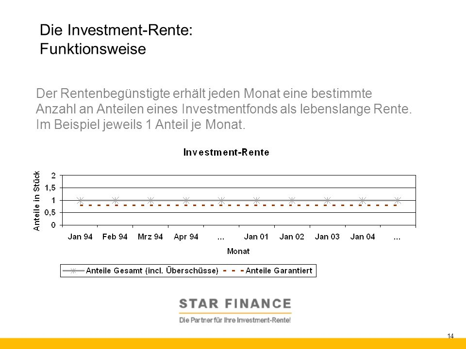 Die Investment-Rente: Funktionsweise
