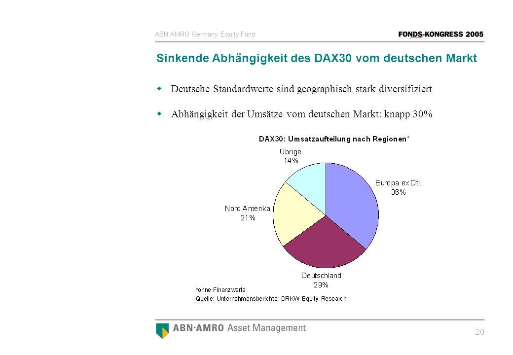 Sinkende Abhängigkeit des DAX30 vom deutschen Markt