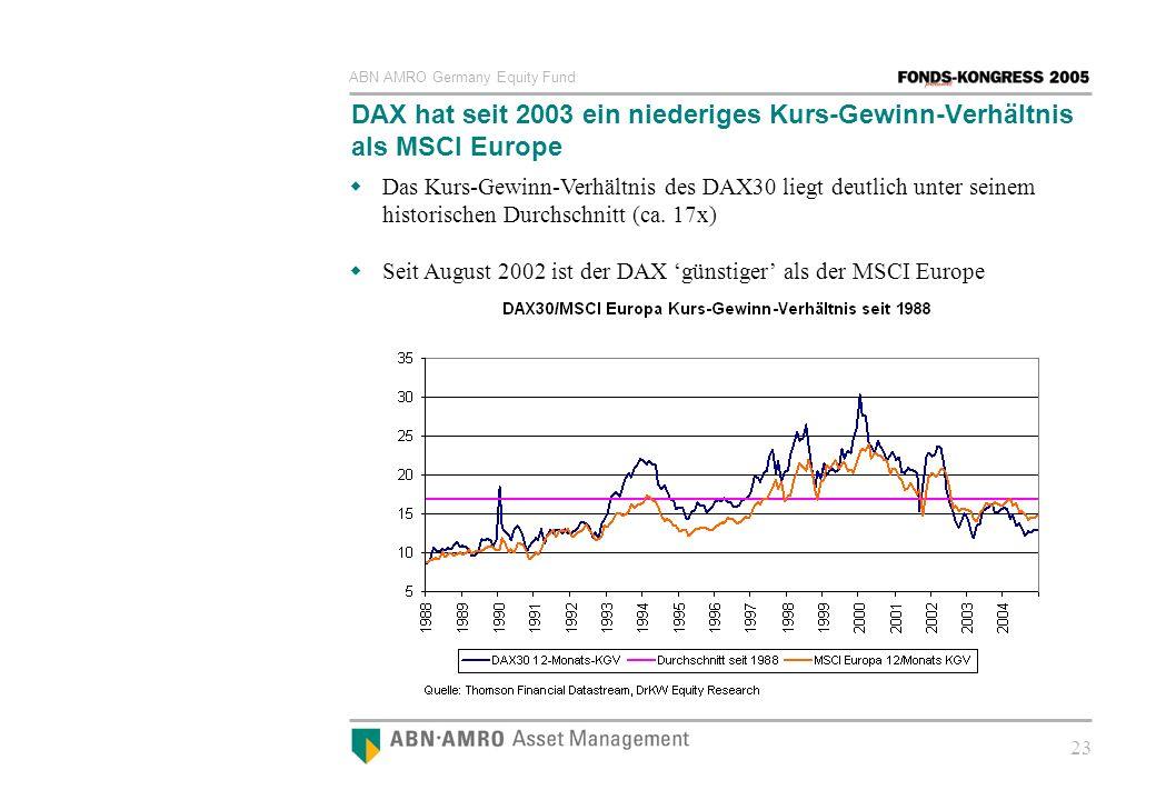 DAX hat seit 2003 ein niederiges Kurs-Gewinn-Verhältnis als MSCI Europe