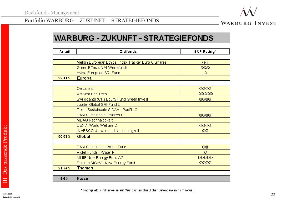 Dachfonds-Management Portfolio WARBURG – ZUKUNFT – STRATEGIEFONDS
