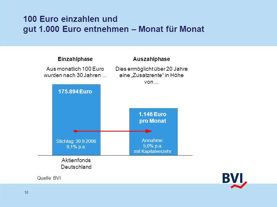 100 Euro einzahlen und gut 1.000 Euro entnehmen – Monat für Monat