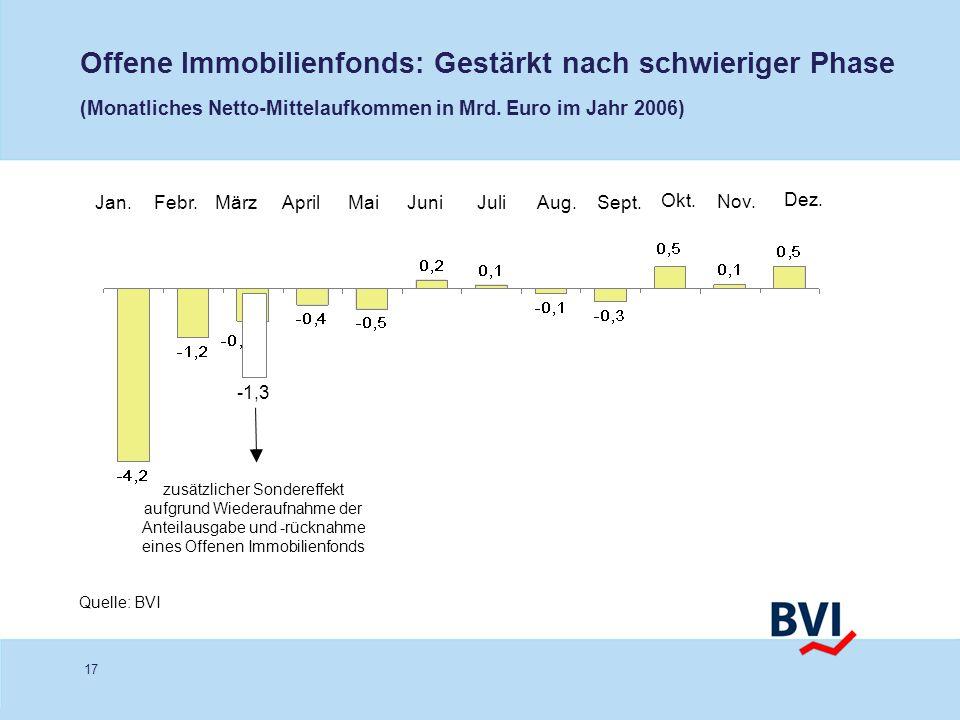 Offene Immobilienfonds: Gestärkt nach schwieriger Phase (Monatliches Netto-Mittelaufkommen in Mrd. Euro im Jahr 2006)