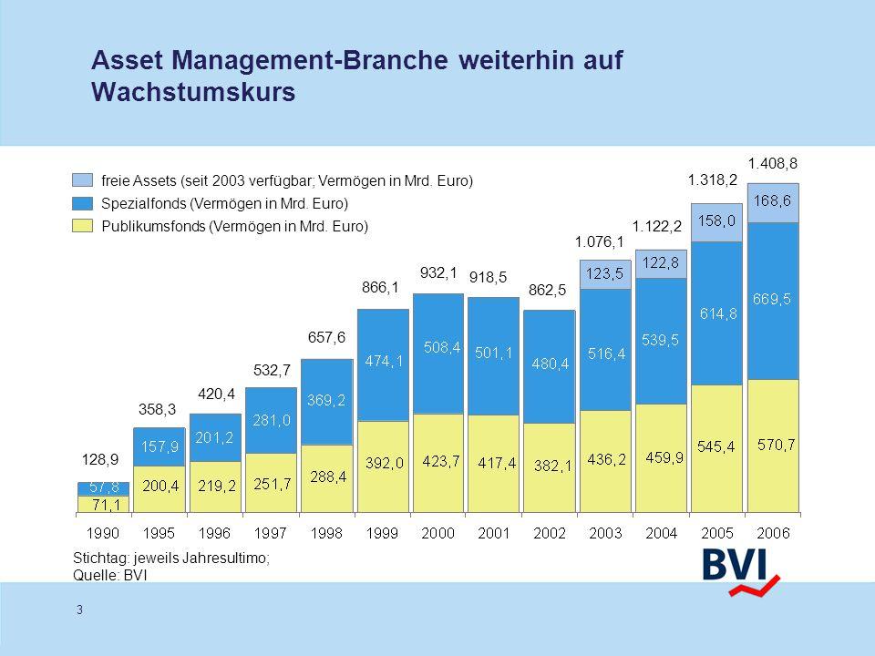 Asset Management-Branche weiterhin auf Wachstumskurs