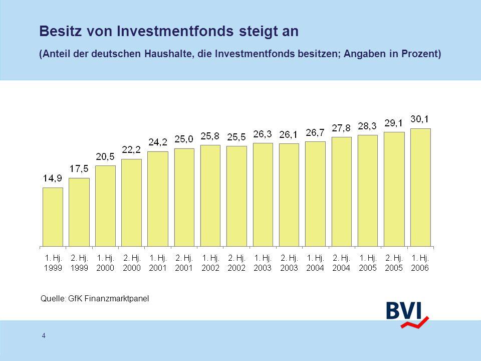 Besitz von Investmentfonds steigt an (Anteil der deutschen Haushalte, die Investmentfonds besitzen; Angaben in Prozent)
