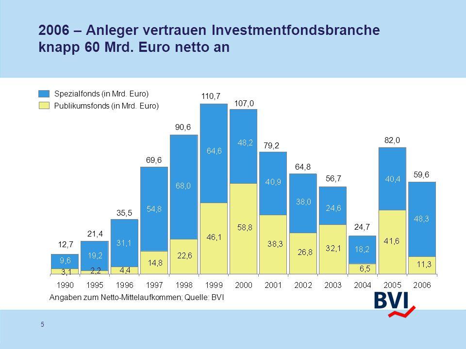 2006 – Anleger vertrauen Investmentfondsbranche knapp 60 Mrd