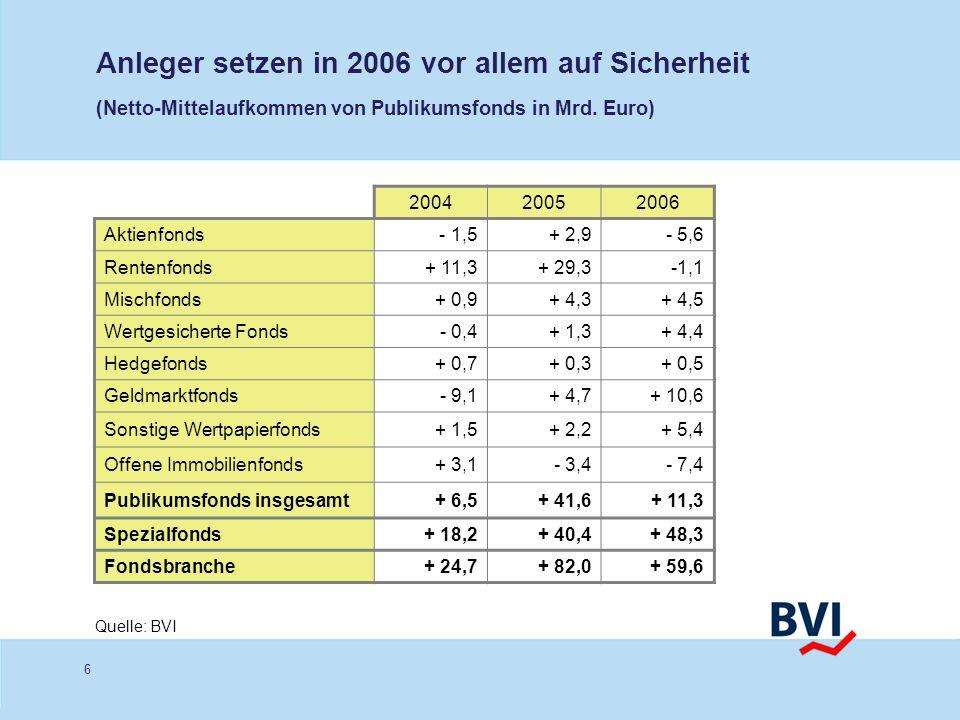 Anleger setzen in 2006 vor allem auf Sicherheit (Netto-Mittelaufkommen von Publikumsfonds in Mrd. Euro)