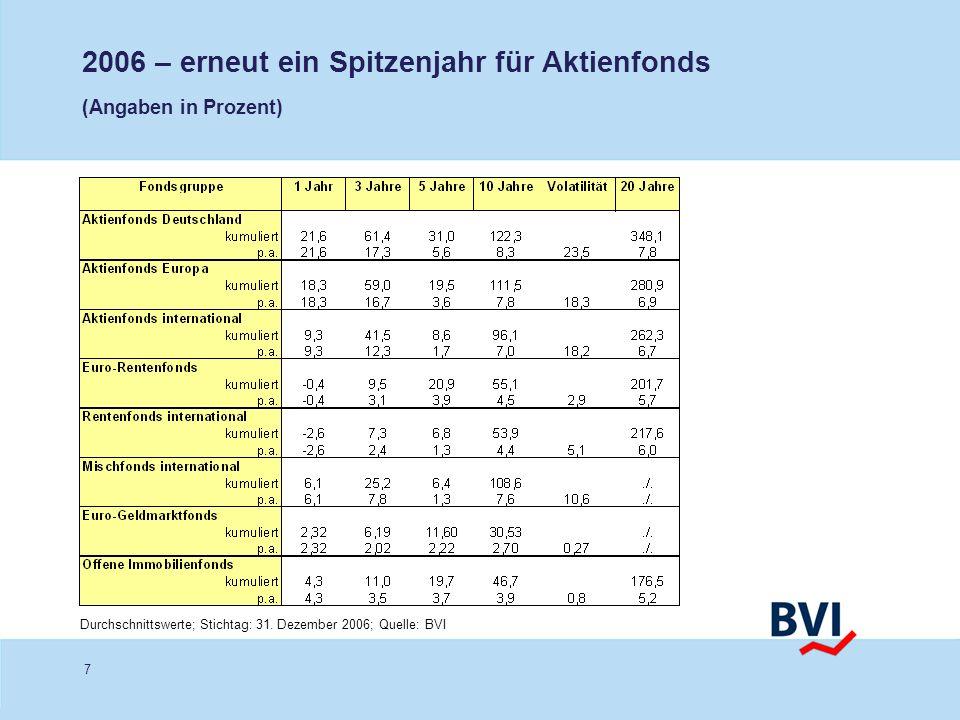 2006 – erneut ein Spitzenjahr für Aktienfonds (Angaben in Prozent)