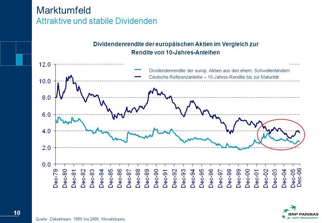 Marktumfeld Attraktive und stabile Dividenden