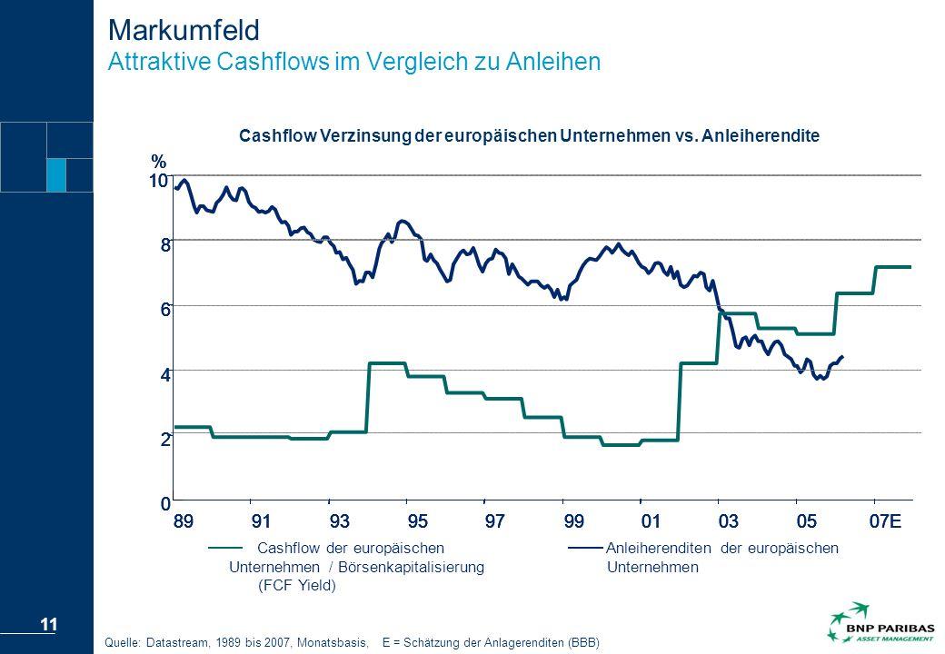 Markumfeld Attraktive Cashflows im Vergleich zu Anleihen